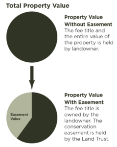 Easement value chart